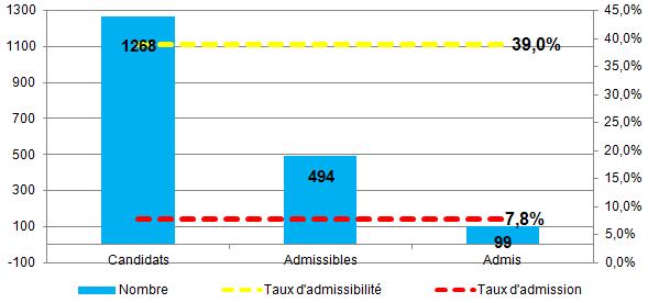 Statistiques 2011 concours AST EM Lyon