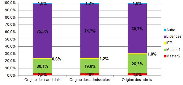 Statistiques origine des candidats EM Lyon concours AST 2011