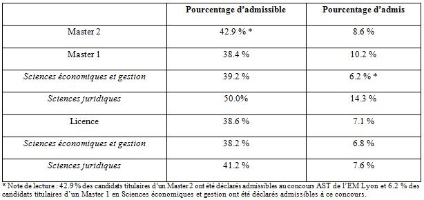 Statistiques 2011 concours AST EM Lyon Résultats pour chaque filière
