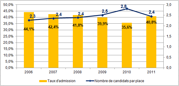 Passerelle 1 : Résultats et statistiques du concours 2011